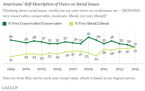 Trend: Americans' Self-Description of Views on Social Issues