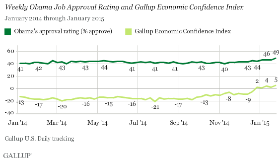 President Barack Obama's Job Approval Rating