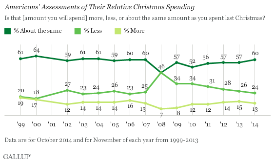 Americans' Assessments of Their Relative Christmas Spending