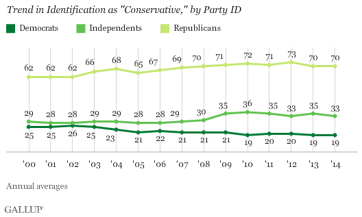 "Trend in Identification as ""Conservative,"" by Party ID"