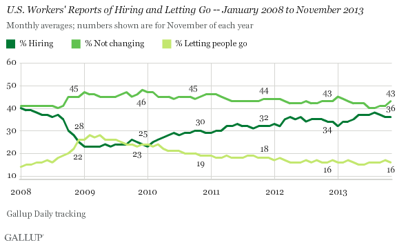 U.S. Workers' Reports of Hiring and Letting Go -- January 2008 to November 2013