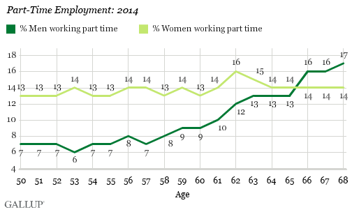 Part-Time Employment: 2014