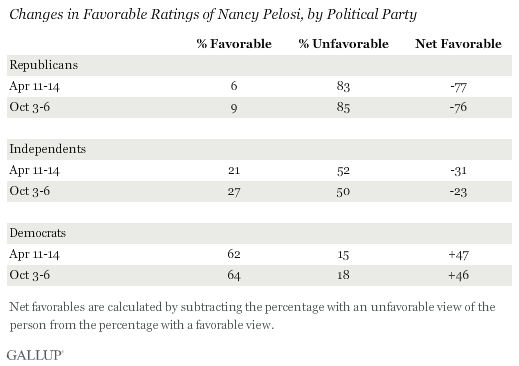 Changes in Favorable Ratings of Nancy Pelosi, by Political Party