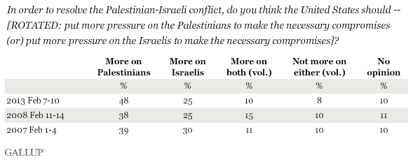 Trend: In order to resolve the Palestinian-Israeli conflict, do you think the United States should -- [ROTATED: put more pressure on the Palestinians to make the necessary compromises (or) put more pressure on the Israelis to make the necessary compromises]?