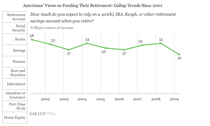 How much do you expect to rely on a retirement/savings account when you retire?