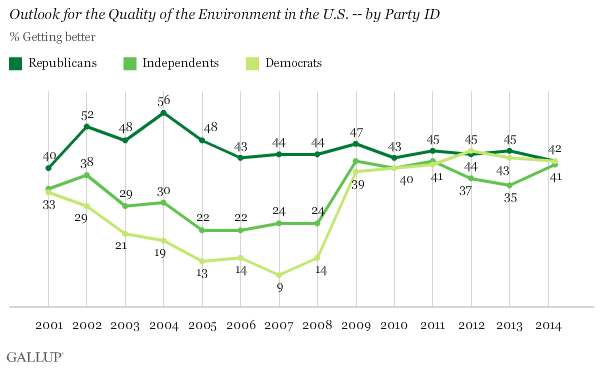 Trend: Outlook for the Quality of the Environment in the U.S. -- by Party ID