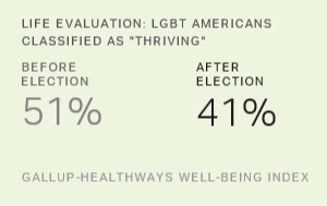 Life Evaluations of LGBT Americans Decline After Election
