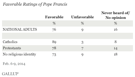 Pope Francis Favorability by Religious Affiliation