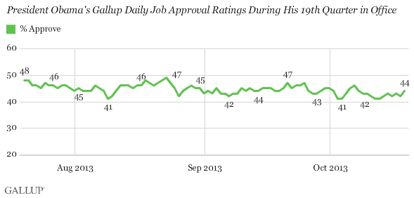 President Obama's Gallup Daily Job Approval Ratings During His 19th Quarter in Office