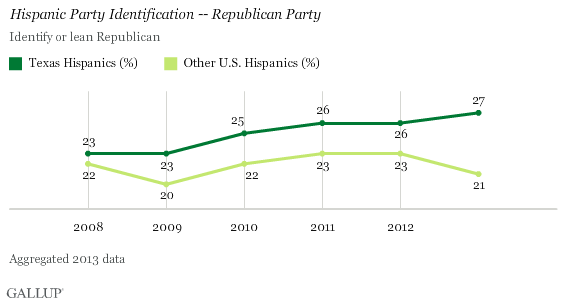 Hispanic Party Identification, Republican Party