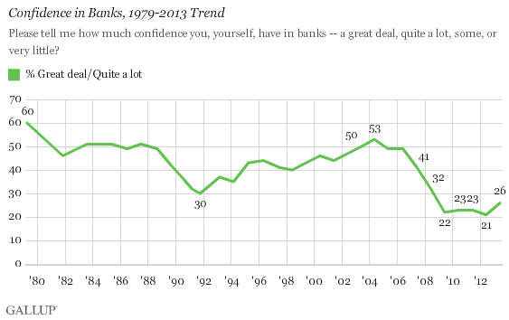 Confidence in Banks, 1979-2013 Trend