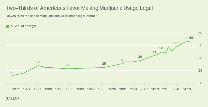 Line graph. Support for making marijuana use legal has leveled off at 66%.