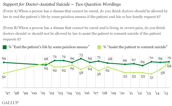 Support for Doctor-Assisted Suicide -- Two Question Wordings