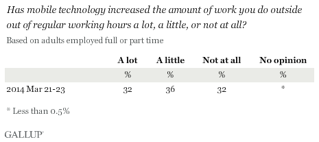 Has mobile technology increased the amount of work you do outside out of regular working hours a lot, a little, or not at all?