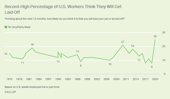 Line graph. Percentage of U.S. workers who say they are very or fairly likely to lose their job in the next year.