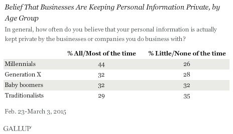Belief That Businesses Are Keeping Personal Information Private, by Age Group, February-March 2015