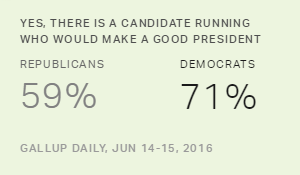 Democrats More Upbeat Than Republicans About 2016 Slate