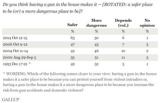 Do you think having a gun in the house makes it -- [ROTATED: a safer place to be (or) a more dangerous place to be]?