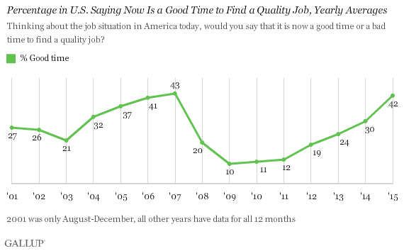 Percentage in U.S. Saying Now Is a Good Time to Find a Quality Job, Yearly Averages
