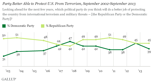 Party Better Able to Protect U.S. From Terrorism, September 2002-September 2013