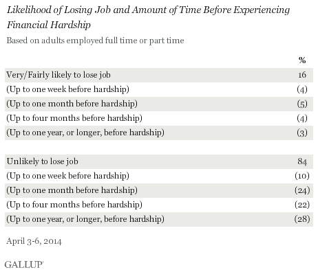 Likelihood of Losing Job and Amount of Time Before Experiencing Financial Hardship, April 2014