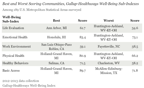 Best and Worst Scoring Communities, Sub-Indexes