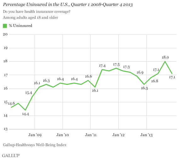 Uninsured Rate by Quarter
