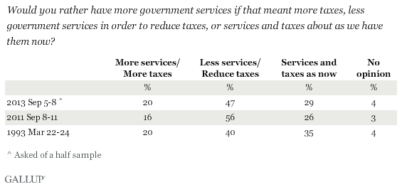 Trend: Would you rather have more government services if that meant more taxes, less government services in order to reduce taxes, or services and taxes about as we have them now?