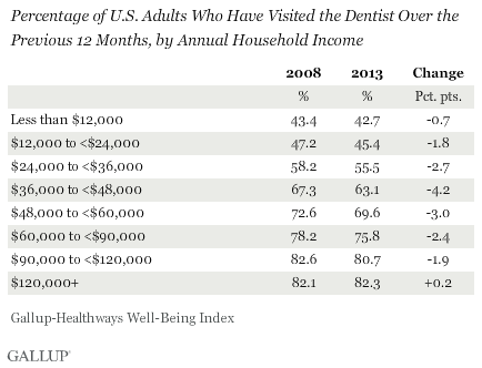 Percentage of U.S. Adults Who Have Visited the Dentist Over the Previous 12 Months, by Annual Household Income, 2008 vs. 2013