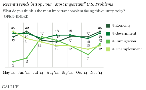 "Recent Trends in Top Four ""Most Important"" U.S. Problems"