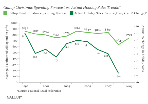 Gallup Christmas Spending Forecast vs. Actual Holiday Sales Trends