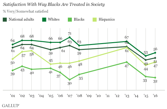 Trend: Satisfaction With Way Blacks Are Treated in Society