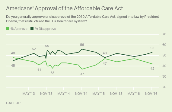 acaapproval_linegraph1