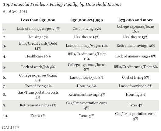 Top financial problems facing family, by household income