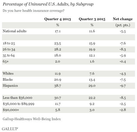 Percentage of Uninsured U.S. Adults, by Subgroup