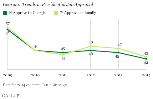 Georgia: Trends in Presidential Job Approval