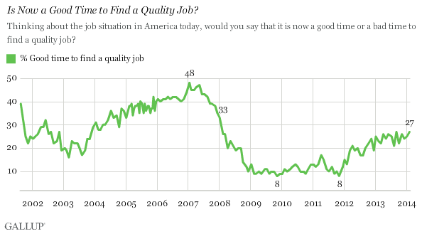 Trend: Is Now a Good Time to Find a Quality Job?