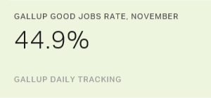 Gallup Good Jobs Rate TD