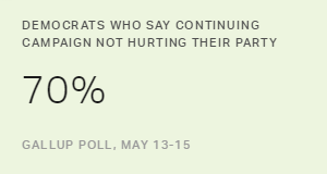 Most Democrats Say Continued Campaign Not Hurting the Party