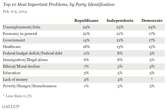 Top 10 Most Important Problems, by Party Identification, February 2014