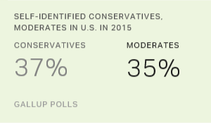 Conservatives Hang On to Ideology Lead by a Thread