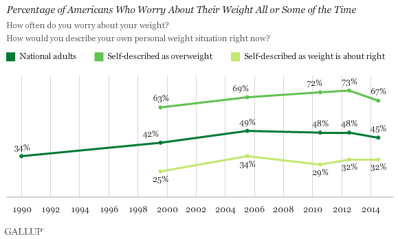 Percentage of Americans Who Worry About Their Weight All or Some of the Time