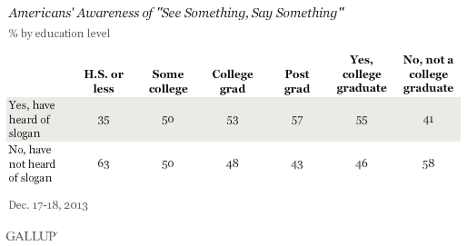 Americans' Awareness of See Something, Say Something by Education Level