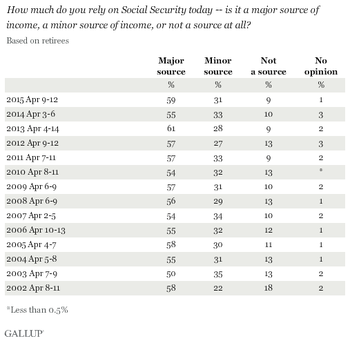 Trend: How much do you rely on Social Security today? (Among retirees)