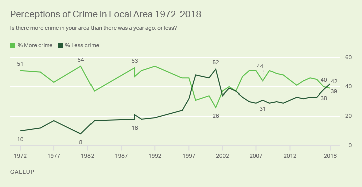 Line graph. 42% of Americans now say there is less crime in their local area than there was a year ago.