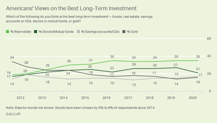 Line graph. Americans' views of the best long-term investment, 2012 to 2020.