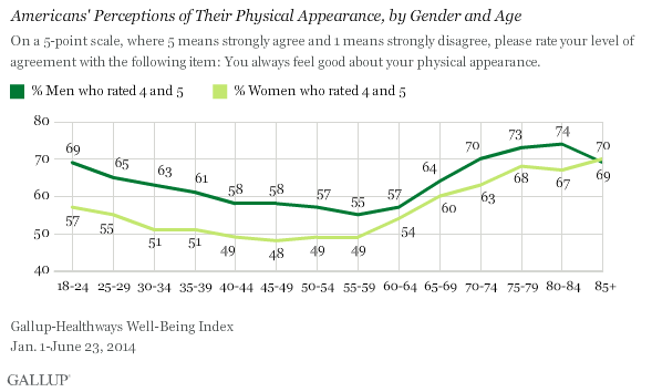 Americans Perceptions of Their Physical Appearance, by Gender and Age