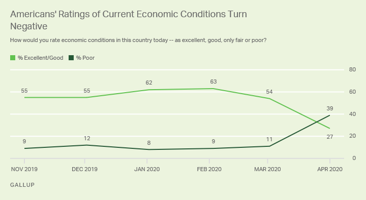 Line graph. Americans are now more likely to say economic conditions are poor rather than excellent or good.