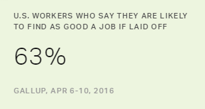 U.S. Workers Regain Faith in Finding Good Job if Laid Off