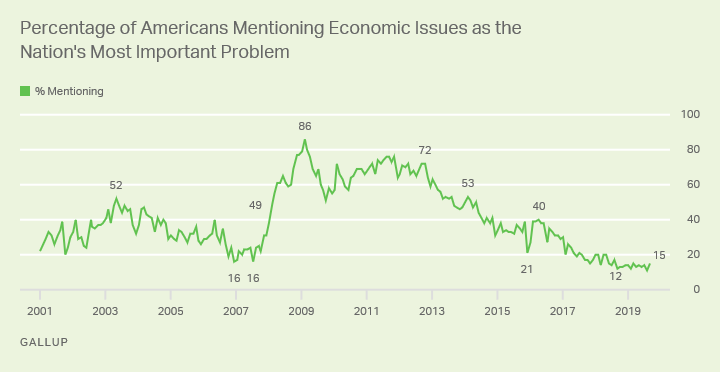 Percentage of Americans Mentioning Economic Issues as the Nation's Most Important Problem